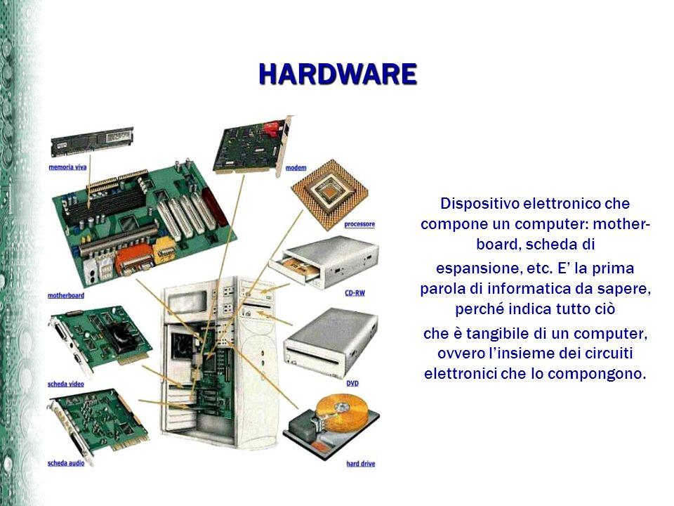 HARDWARE Dispositivo elettronico che compone un computer: mother- board, scheda di espansione, etc. E la prima parola di informatica da sapere, perché