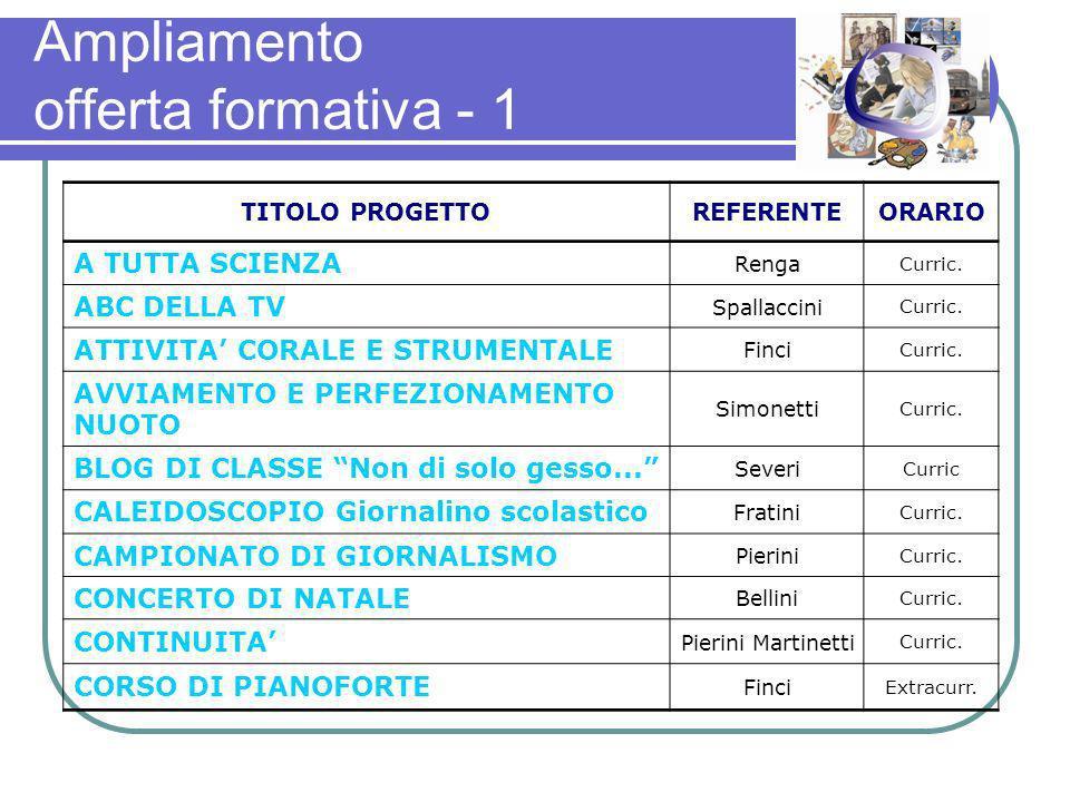 Ampliamento offerta formativa - 1 TITOLO PROGETTOREFERENTEORARIO A TUTTA SCIENZA Renga Curric.
