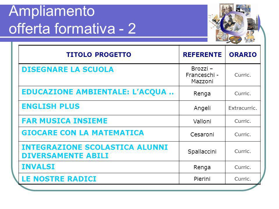Ampliamento offerta formativa - 2 TITOLO PROGETTOREFERENTEORARIO DISEGNARE LA SCUOLA Brozzi – Franceschi - Mazzoni Curric.