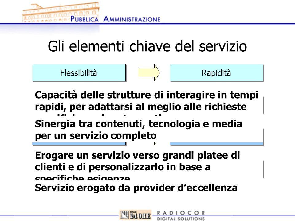 Gli elementi chiave del servizio Flessibilità Complementarietà Ampiezza e profondità Autorevolezza Rapidità Completezza Personalizzazione Qualità Capa