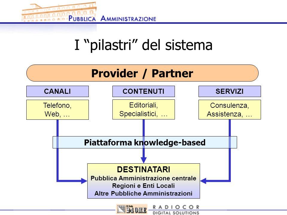 I pilastri del sistema DESTINATARI Pubblica Amministrazione centrale Regioni e Enti Locali Altre Pubbliche Amministrazioni Telefono, Web, … CANALI Edi