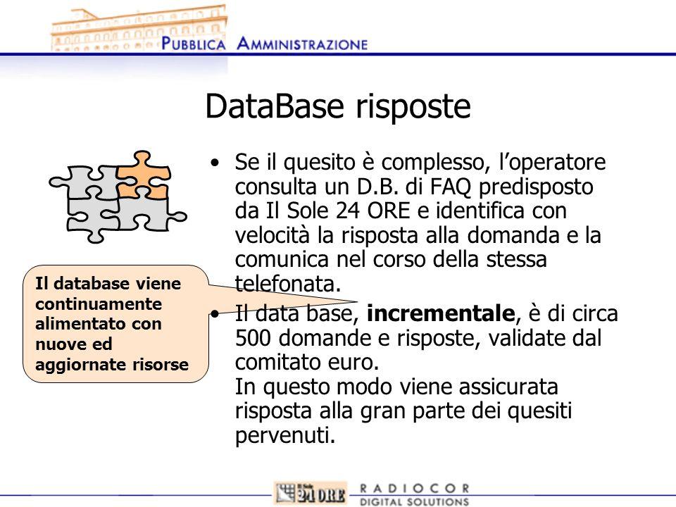 Il database viene continuamente alimentato con nuove ed aggiornate risorse DataBase risposte Se il quesito è complesso, loperatore consulta un D.B. di