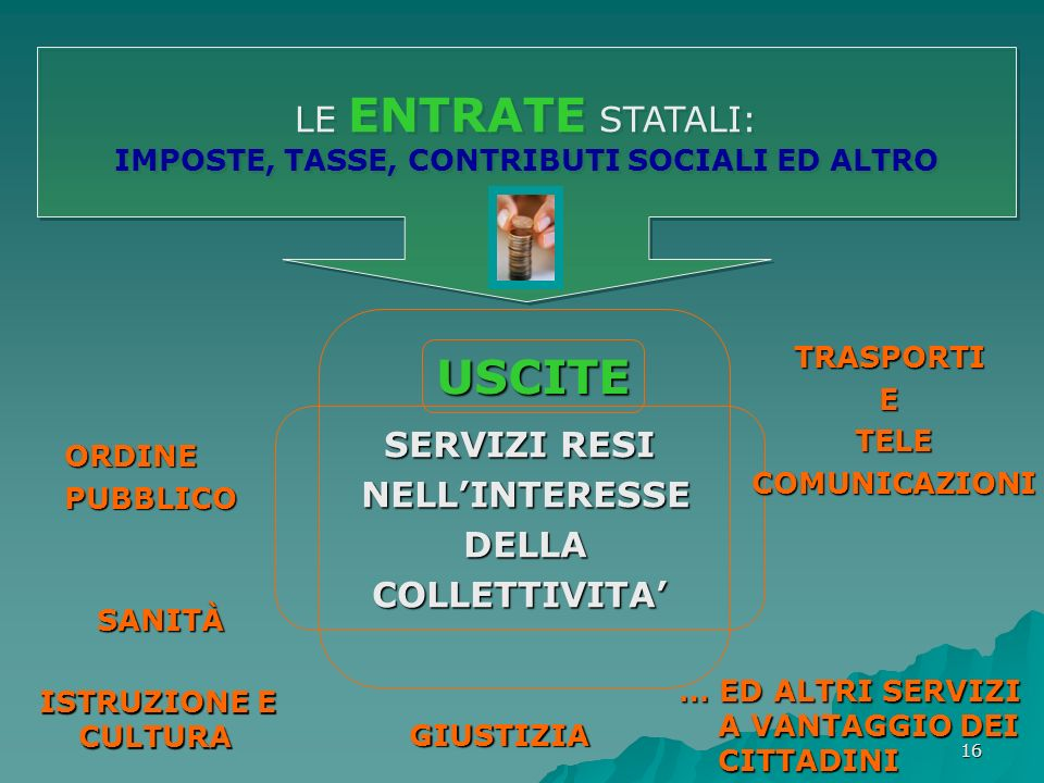 16 LE ENTRATE STATALI: IMPOSTE, TASSE, CONTRIBUTI SOCIALI ED ALTRO LE ENTRATE STATALI: IMPOSTE, TASSE, CONTRIBUTI SOCIALI ED ALTRO USCITE SERVIZI RESI