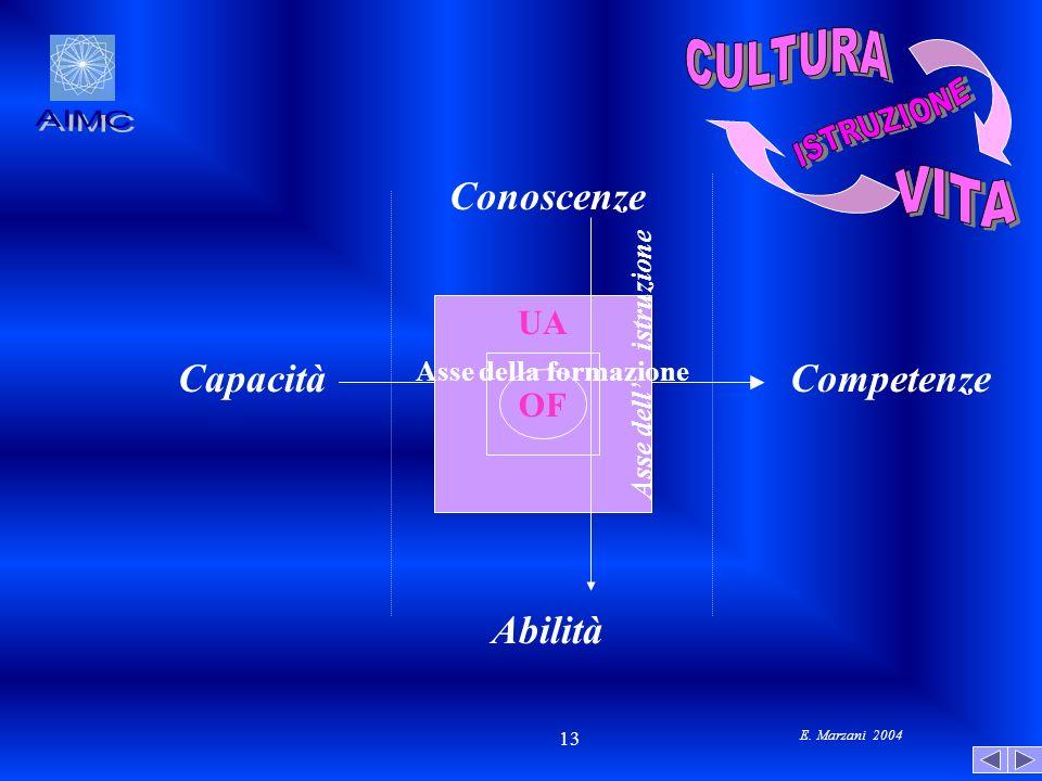 E. Marzani 2004 13 Abilità Capacità Conoscenze Competenze UA OF Asse della formazione Asse dell istruzione