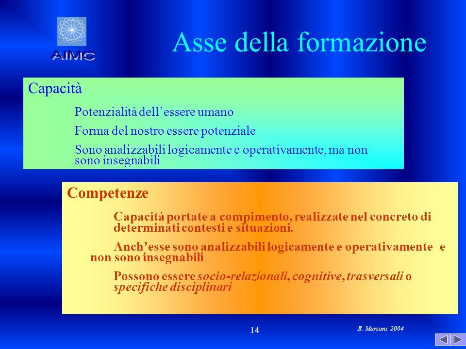 E. Marzani 2004 14 Asse della formazione Capacità Potenzialità dellessere umano Forma del nostro essere potenziale Sono analizzabili logicamente e ope
