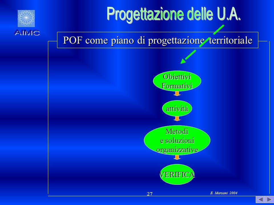 E. Marzani 2004 27 POF come piano di progettazione territoriale ObiettiviFormativi attività Metodi e soluzioni organizzative VERIFICA