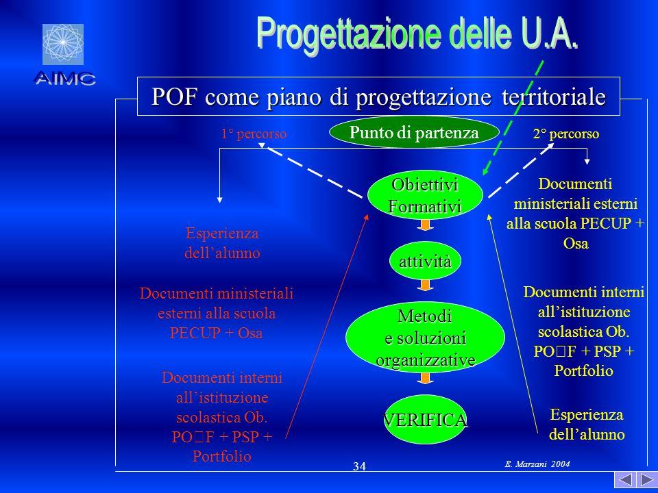 E. Marzani 2004 34 POF come piano di progettazione territoriale Punto di partenza ObiettiviFormativi attività Metodi e soluzioni organizzative VERIFIC