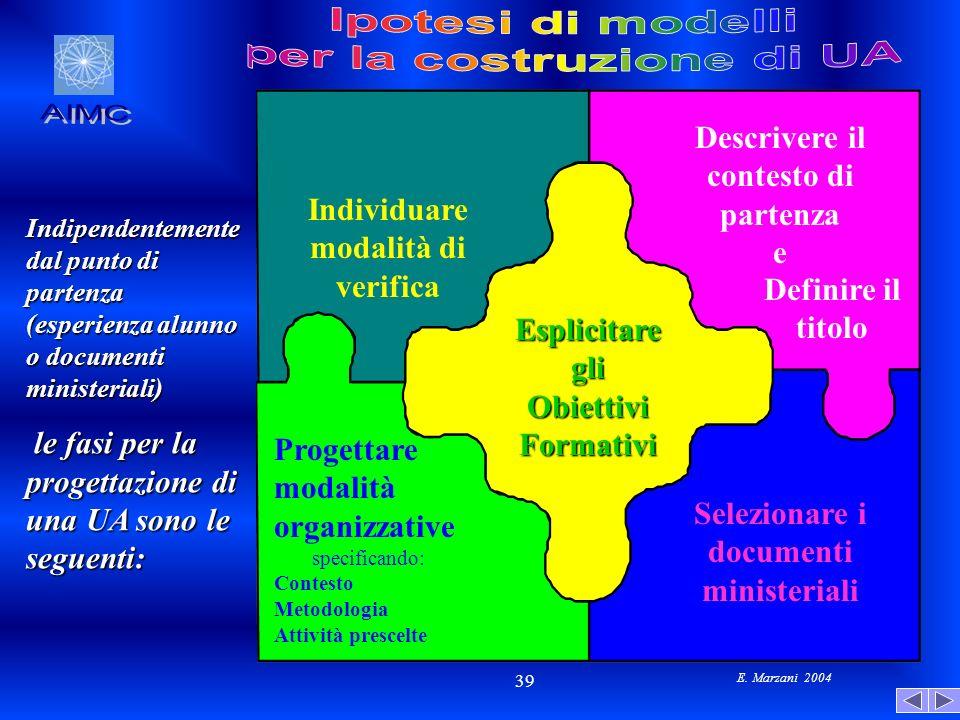 E. Marzani 2004 39 Indipendentemente dal punto di partenza (esperienza alunno o documenti ministeriali) le fasi per la progettazione di una UA sono le