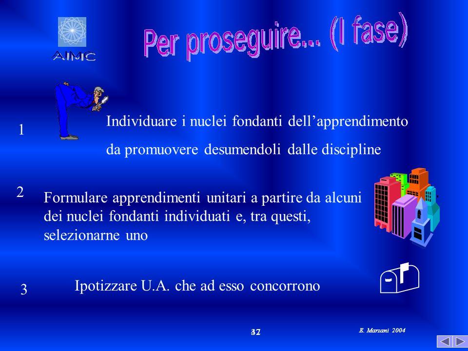 E. Marzani 2004 42 37 E. Marzani 2004 Individuare i nuclei fondanti dellapprendimento da promuovere desumendoli dalle discipline Formulare apprendimen