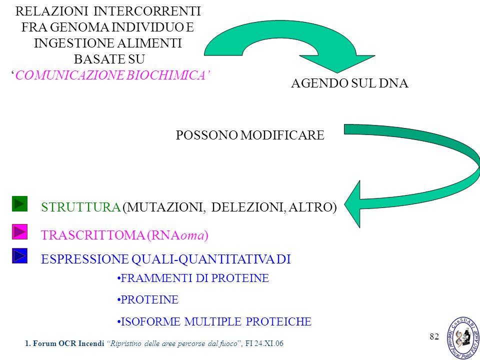 82 RELAZIONI INTERCORRENTI FRA GENOMA INDIVIDUO E INGESTIONE ALIMENTI BASATE SU COMUNICAZIONE BIOCHIMICA AGENDO SUL DNA POSSONO MODIFICARE STRUTTURA (