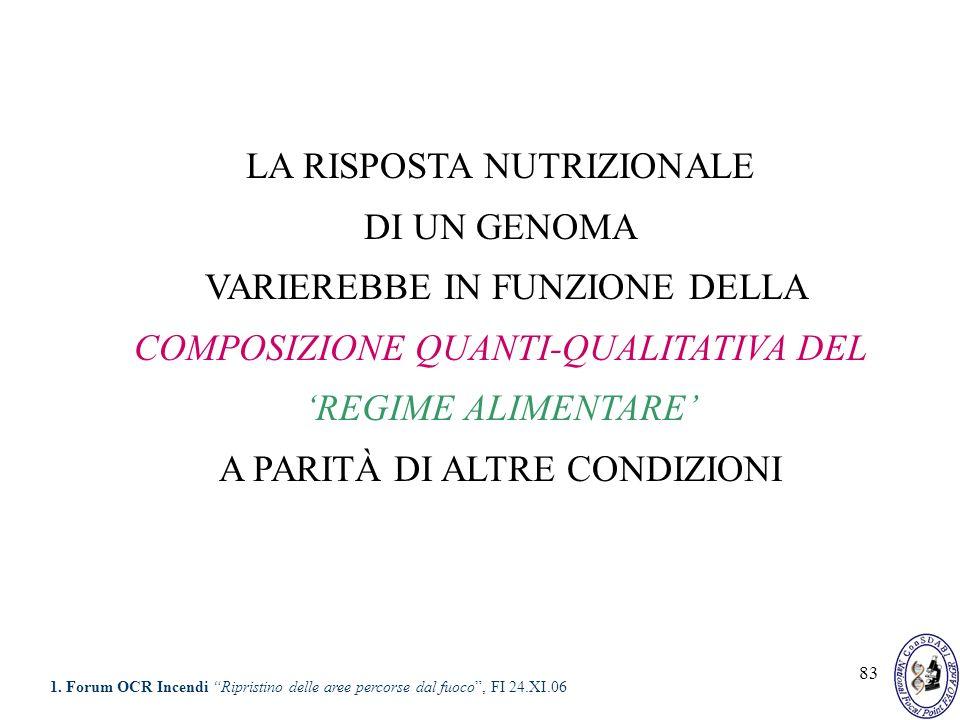 83 LA RISPOSTA NUTRIZIONALE DI UN GENOMA VARIEREBBE IN FUNZIONE DELLA COMPOSIZIONE QUANTI-QUALITATIVA DEL REGIME ALIMENTARE A PARITÀ DI ALTRE CONDIZIO