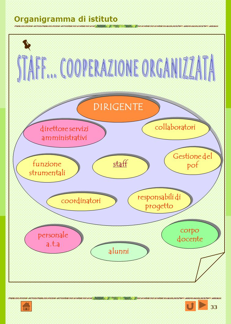 33 Organigramma di istituto DIRIGENTE direttore servizi amministrativi funzione strumentali funzione strumentali personale a.t.a staff responsabili di