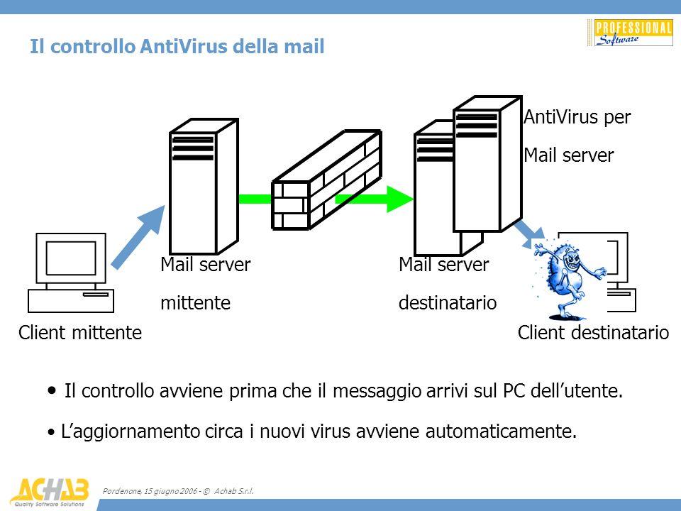 Pordenone, 15 giugno 2006 - © Achab S.r.l. Il controllo AntiVirus della mail Client mittenteClient destinatario Mail server destinatario Mail server m