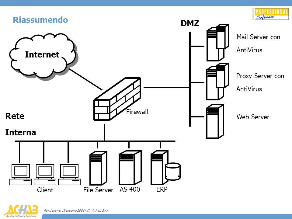 Pordenone, 15 giugno 2006 - © Achab S.r.l. Riassumendo Mail Server con AntiVirus Proxy Server con AntiVirus Web Server Firewall DMZ Rete Interna Inter