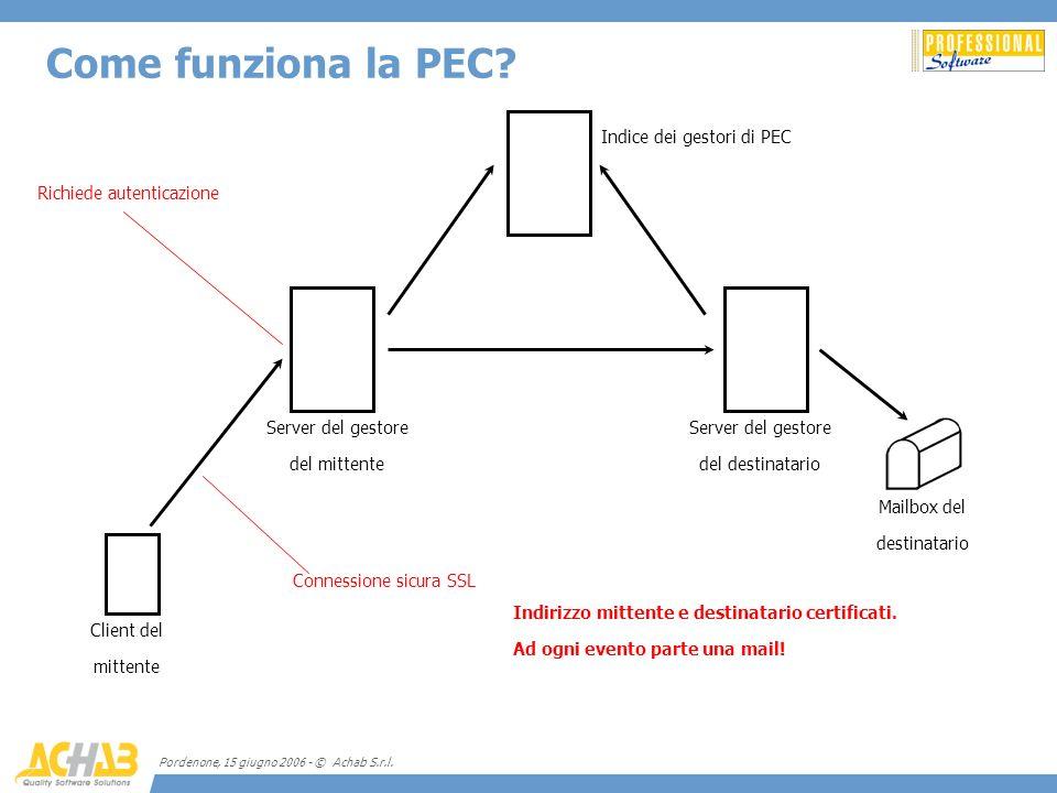 Pordenone, 15 giugno 2006 - © Achab S.r.l. Come funziona la PEC? Client del mittente Server del gestore del mittente Server del gestore del destinatar