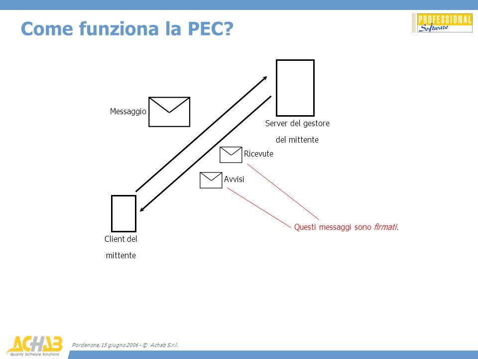 Pordenone, 15 giugno 2006 - © Achab S.r.l. Come funziona la PEC? Client del mittente Server del gestore del mittente Ricevute Avvisi Messaggio Questi