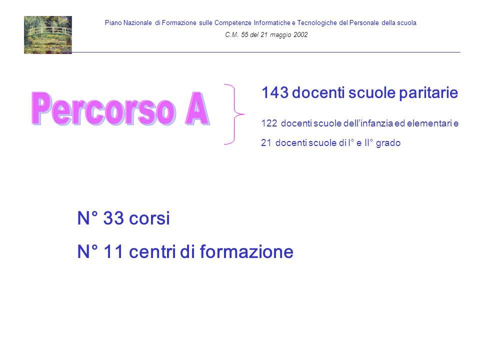 SCUOLE SEDE DEI CORSI Percorso Formativo A D.D.3° Circolo – Riccione D.D.