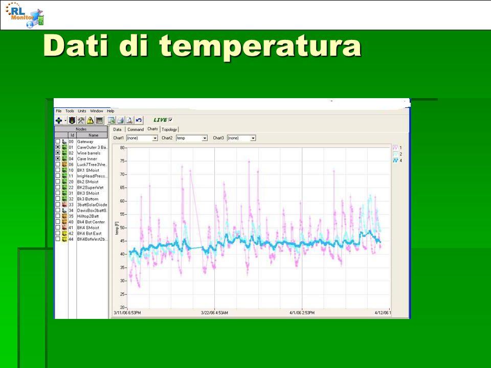Dati di temperatura