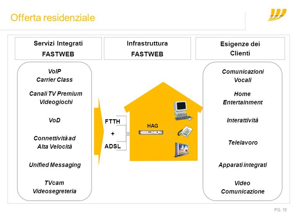 PG. 10 Offerta residenziale Comunicazioni Vocali Home Entertainment Interattività Video Comunicazione Telelavoro Apparati integrati VoIP Carrier Class