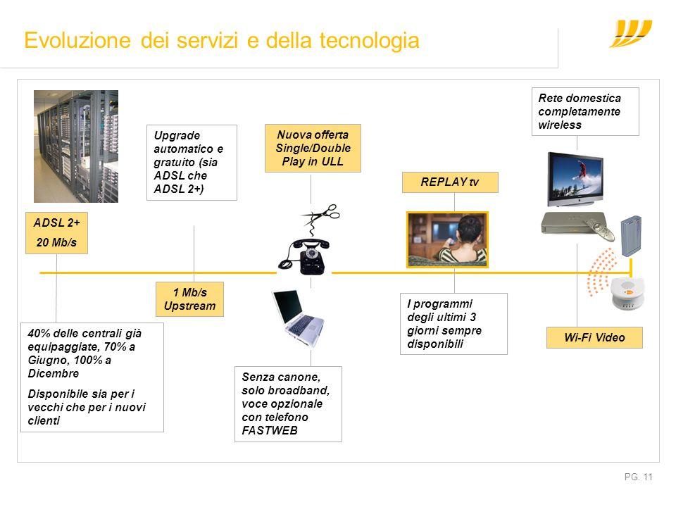 PG. 11 Evoluzione dei servizi e della tecnologia ADSL 2+ 20 Mb/s 40% delle centrali già equipaggiate, 70% a Giugno, 100% a Dicembre Disponibile sia pe