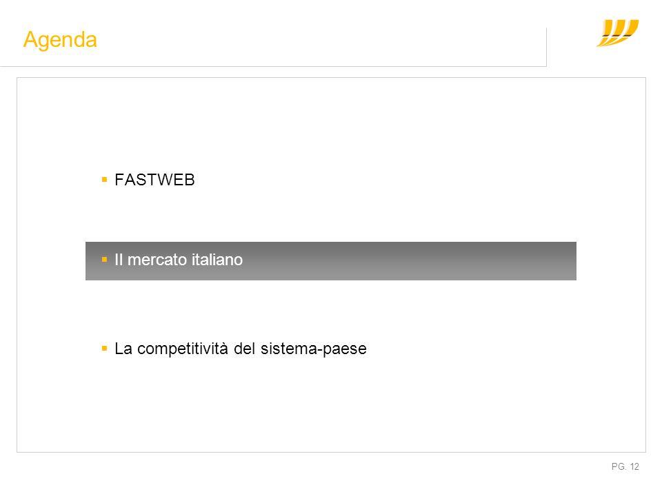 PG. 12 FASTWEB Il mercato italiano La competitività del sistema-paese Agenda