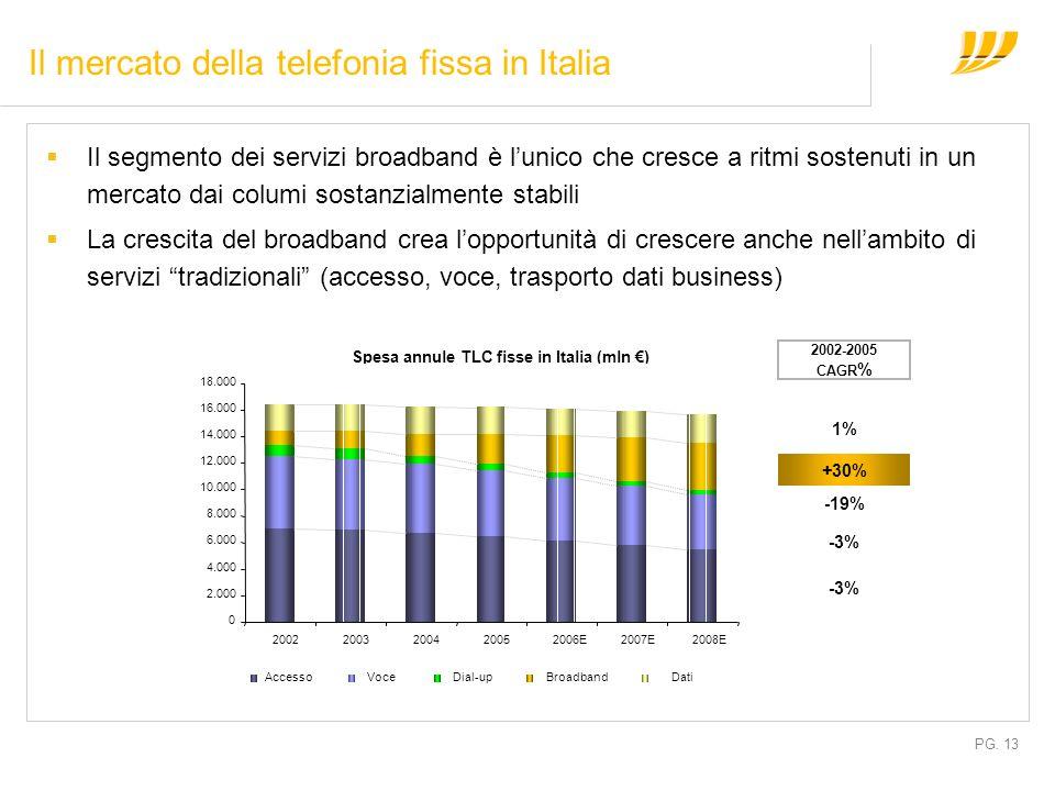 PG. 13 Il mercato della telefonia fissa in Italia Il segmento dei servizi broadband è lunico che cresce a ritmi sostenuti in un mercato dai columi sos