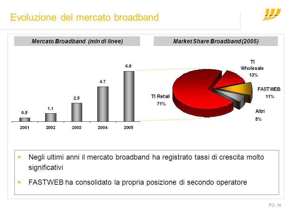 PG. 14 Evoluzione del mercato broadband Mercato Broadband (mln di linee)Market Share Broadband (2005) Negli ultimi anni il mercato broadband ha regist