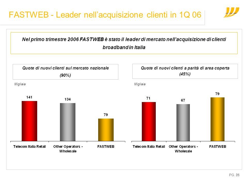 PG. 15 FASTWEB - Leader nellacquisizione clienti in 1Q 06 Nel primo trimestre 2006 FASTWEB è stato il leader di mercato nellacquisizione di clienti br