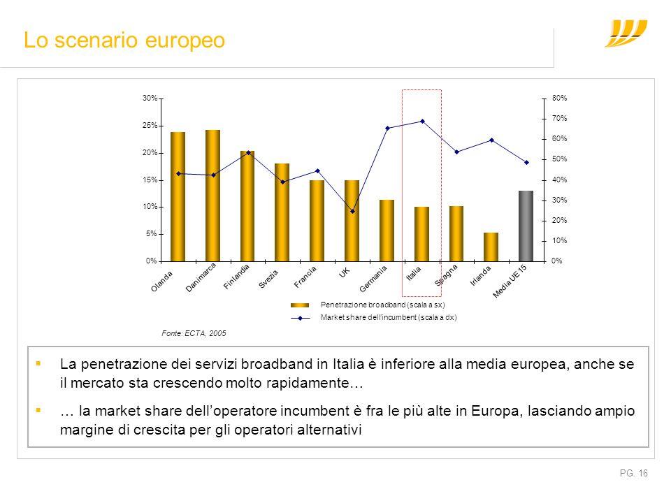 PG. 16 Fonte: ECTA, 2005 Lo scenario europeo La penetrazione dei servizi broadband in Italia è inferiore alla media europea, anche se il mercato sta c