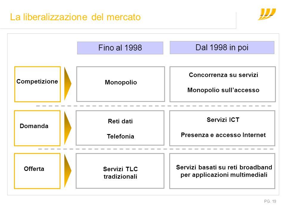 PG. 19 La liberalizzazione del mercato Fino al 1998 Dal 1998 in poi Monopolio Competizione Concorrenza su servizi Monopolio sullaccesso Servizi TLC tr