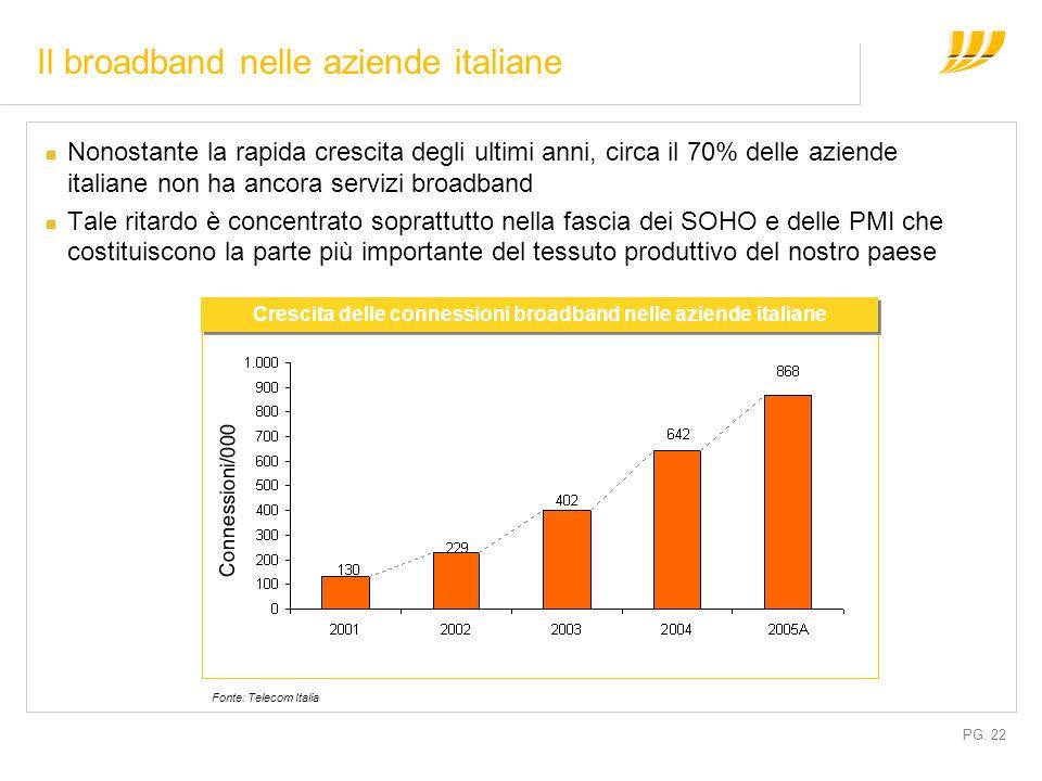 PG. 22 Il broadband nelle aziende italiane Nonostante la rapida crescita degli ultimi anni, circa il 70% delle aziende italiane non ha ancora servizi