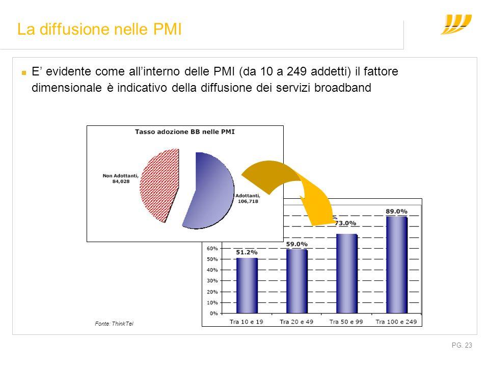 PG. 23 La diffusione nelle PMI E evidente come allinterno delle PMI (da 10 a 249 addetti) il fattore dimensionale è indicativo della diffusione dei se