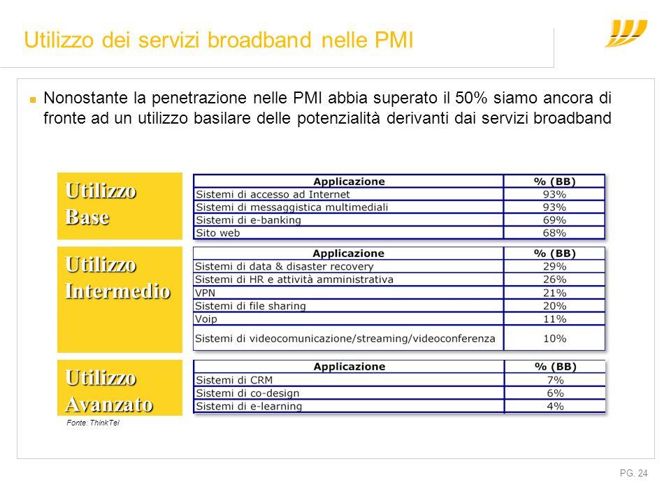 PG. 24 Utilizzo dei servizi broadband nelle PMI Nonostante la penetrazione nelle PMI abbia superato il 50% siamo ancora di fronte ad un utilizzo basil