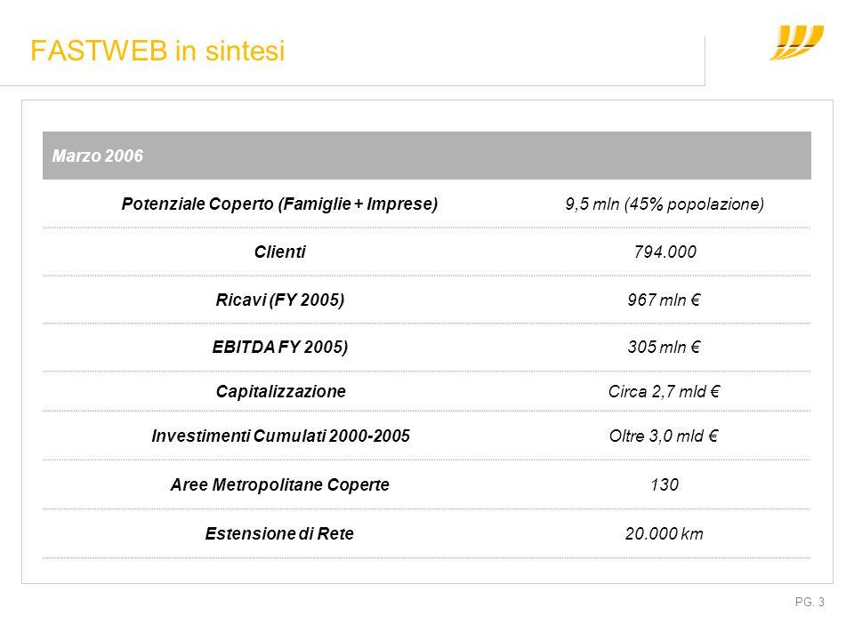 PG. 3 FASTWEB in sintesi Marzo 2006 Potenziale Coperto (Famiglie + Imprese)9,5 mln (45% popolazione) Clienti794.000 Ricavi (FY 2005)967 mln EBITDA FY