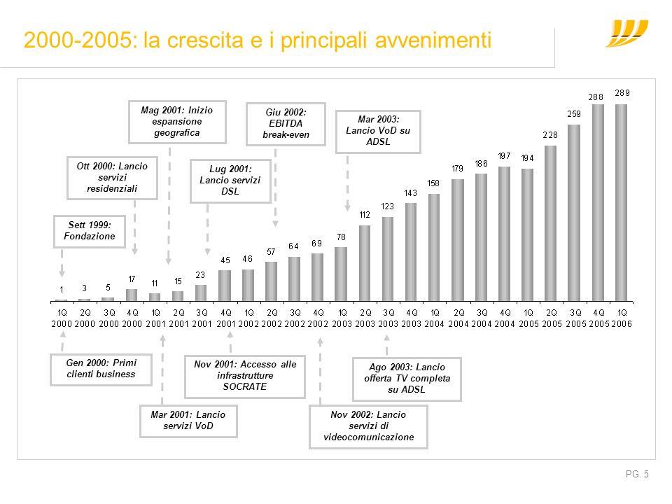 PG. 5 2000-2005: la crescita e i principali avvenimenti Gen 2000: Primi clienti business Ott 2000: Lancio servizi residenziali Mar 2001: Lancio serviz