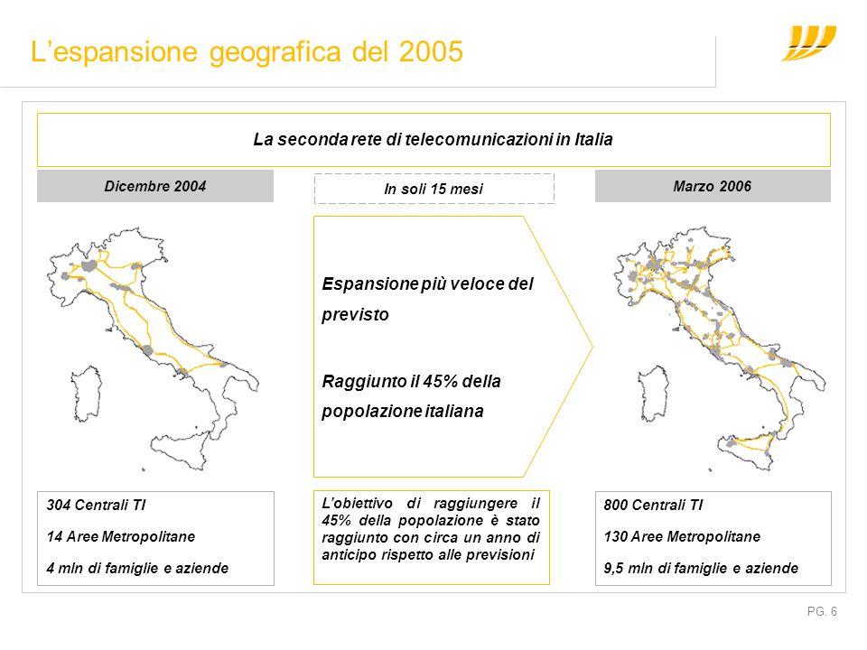 PG. 6 Lespansione geografica del 2005 La seconda rete di telecomunicazioni in Italia Dicembre 2004Marzo 2006 Espansione più veloce del previsto Raggiu
