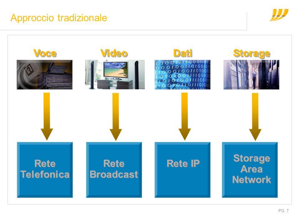 PG. 7 Rete Telefonica Rete Broadcast Rete IP Storage Area Network VoceVoceVideoVideoDatiDatiStorageStorage Approccio tradizionale