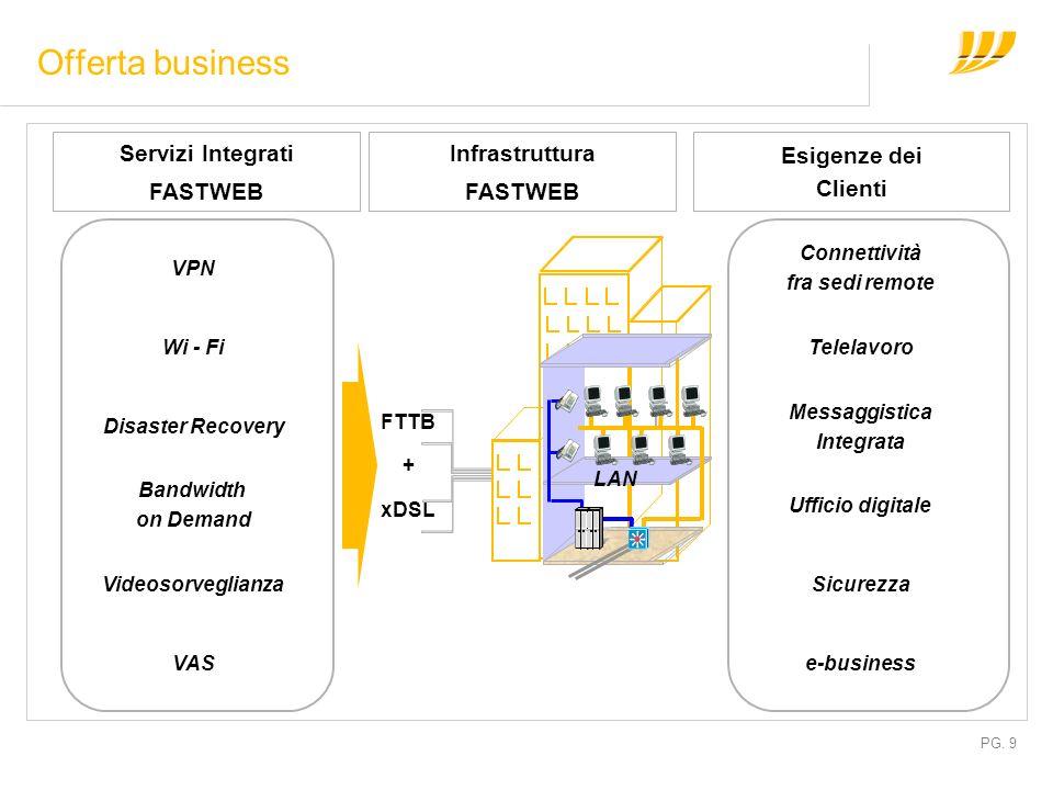 PG. 9 Offerta business Connettività fra sedi remote Telelavoro Messaggistica Integrata e-business Ufficio digitale Sicurezza Esigenze dei Clienti Serv