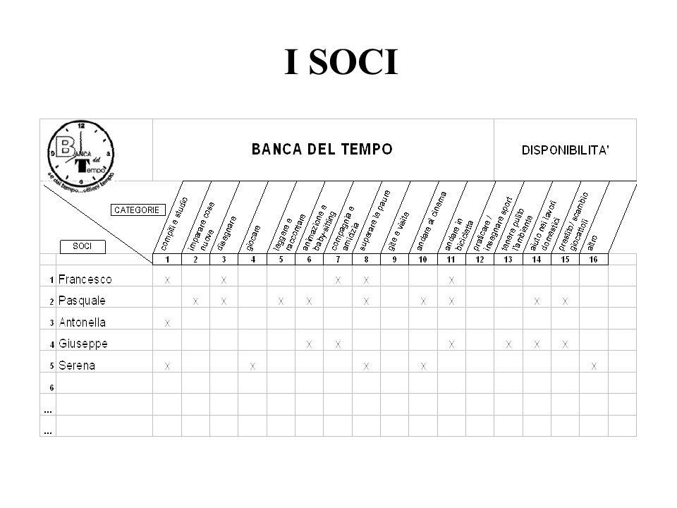 I SOCI