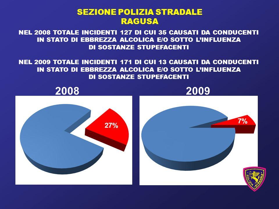 SEZIONE POLIZIA STRADALE RAGUSA NEL 2008 TOTALE INCIDENTI 127 DI CUI 35 CAUSATI DA CONDUCENTI IN STATO DI EBBREZZA ALCOLICA E/O SOTTO LINFLUENZA DI SOSTANZE STUPEFACENTI NEL 2009 TOTALE INCIDENTI 171 DI CUI 13 CAUSATI DA CONDUCENTI IN STATO DI EBBREZZA ALCOLICA E/O SOTTO LINFLUENZA DI SOSTANZE STUPEFACENTI 7% 27% 20082009