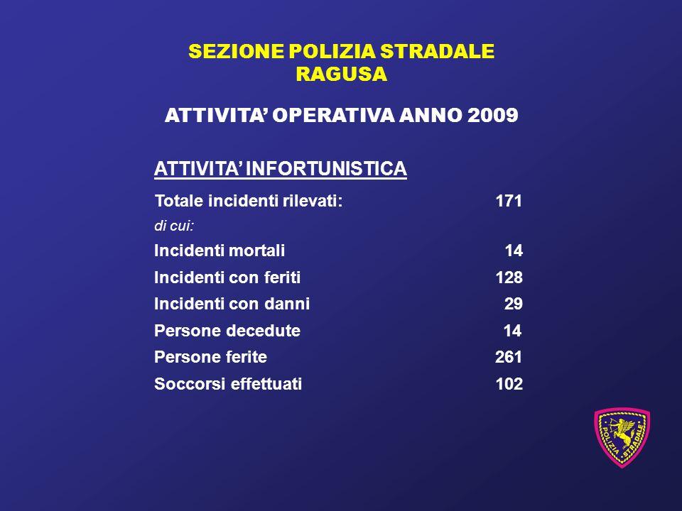 SEZIONE POLIZIA STRADALE RAGUSA ATTIVITA OPERATIVA ANNO 2009 ATTIVITA INFORTUNISTICA Totale incidenti rilevati:171 di cui: Incidenti mortali 14 Incidenti con feriti128 Incidenti con danni 29 Persone decedute 14 Persone ferite261 Soccorsi effettuati102