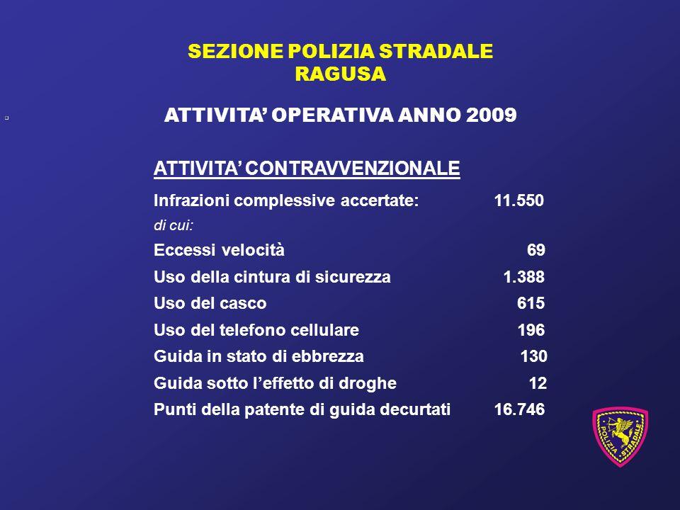 SEZIONE POLIZIA STRADALE RAGUSA ATTIVITA OPERATIVA ANNO 2009 ATTIVITA CONTRAVVENZIONALE Infrazioni complessive accertate:11.550 di cui: Eccessi veloci
