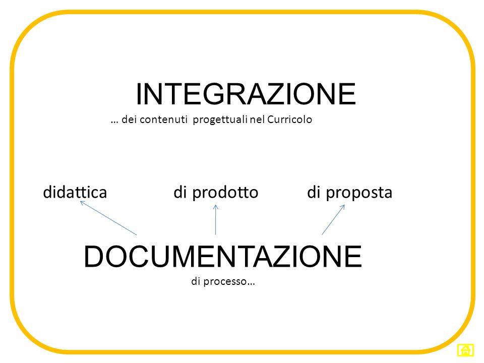 INTEGRAZIONE … dei contenuti progettuali nel Curricolo didattica di prodotto di proposta DOCUMENTAZIONE di processo…