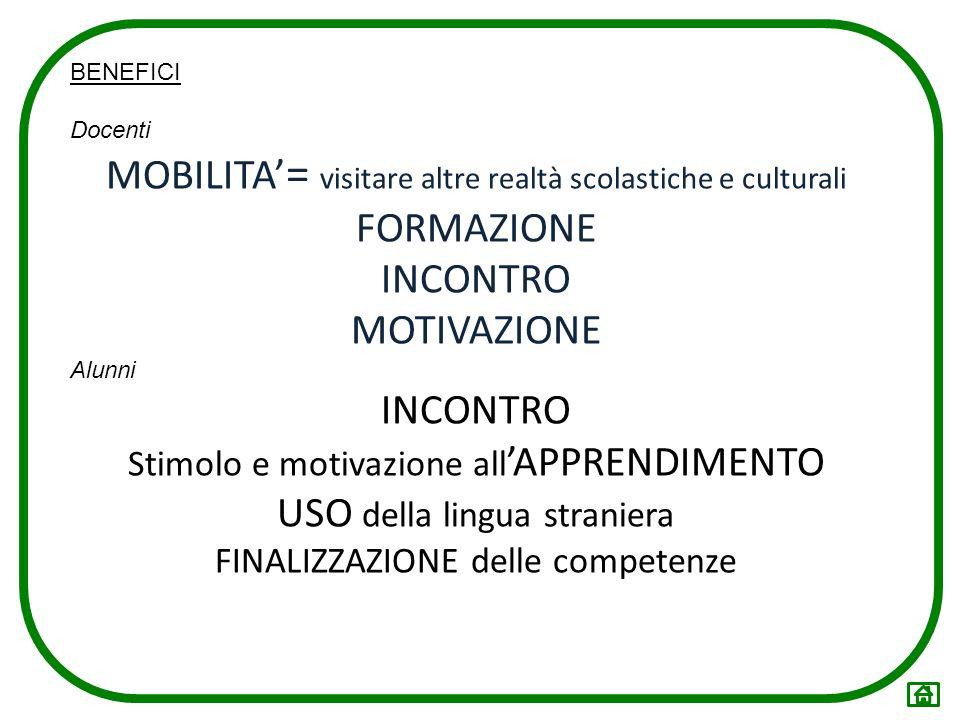 BENEFICI Docenti MOBILITA = visitare altre realtà scolastiche e culturali FORMAZIONE INCONTRO MOTIVAZIONE Alunni INCONTRO Stimolo e motivazione all AP