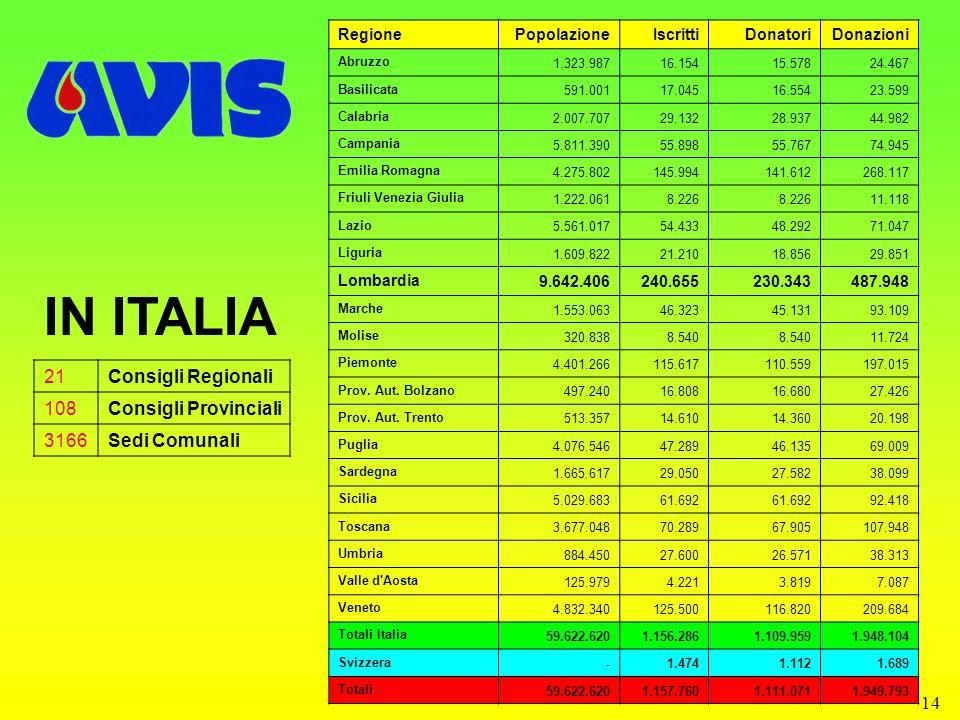 14 IN ITALIA 21Consigli Regionali 108Consigli Provinciali 3166Sedi Comunali RegionePopolazioneIscrittiDonatoriDonazioni Abruzzo 1.323.98716.15415.5782