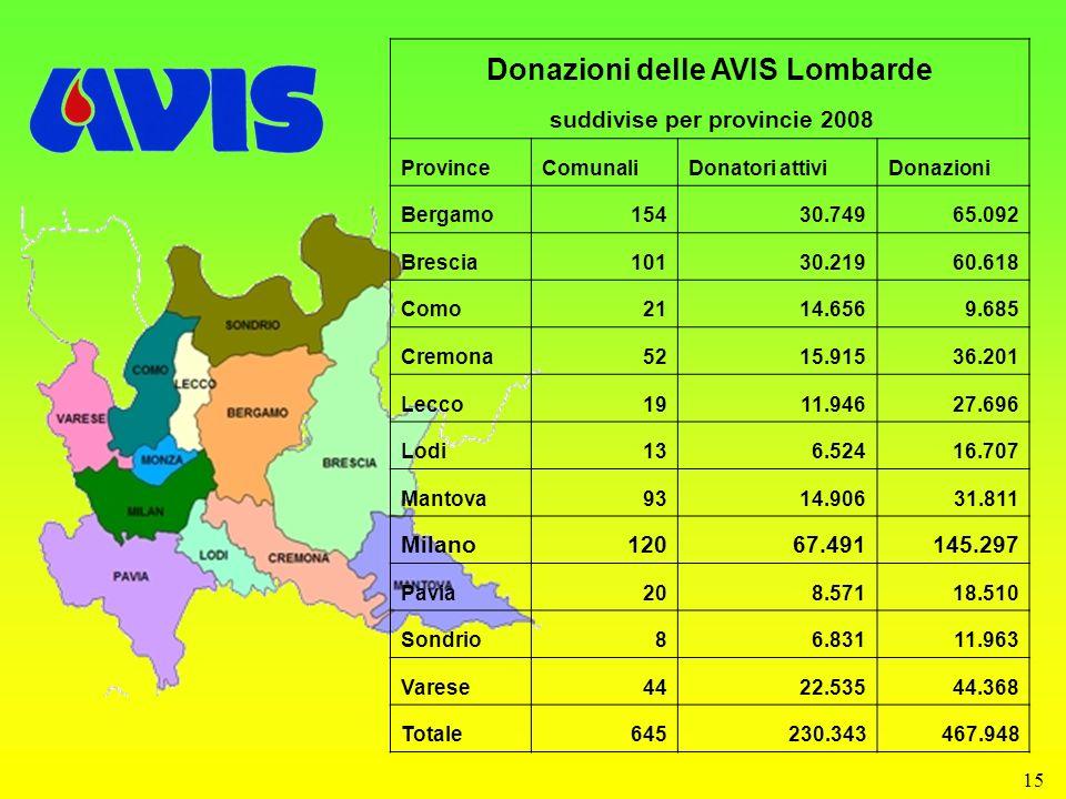 15 Donazioni delle AVIS Lombarde suddivise per provincie 2008 ProvinceComunaliDonatori attiviDonazioni Bergamo15430.74965.092 Brescia10130.21960.618 C