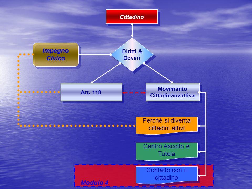 Modulo 4 Diritti & Doveri Diritti & Doveri Art. 118 Impegno Civico Movimento Cittadinanzattiva Movimento Cittadinanzattiva Perché si diventa cittadini