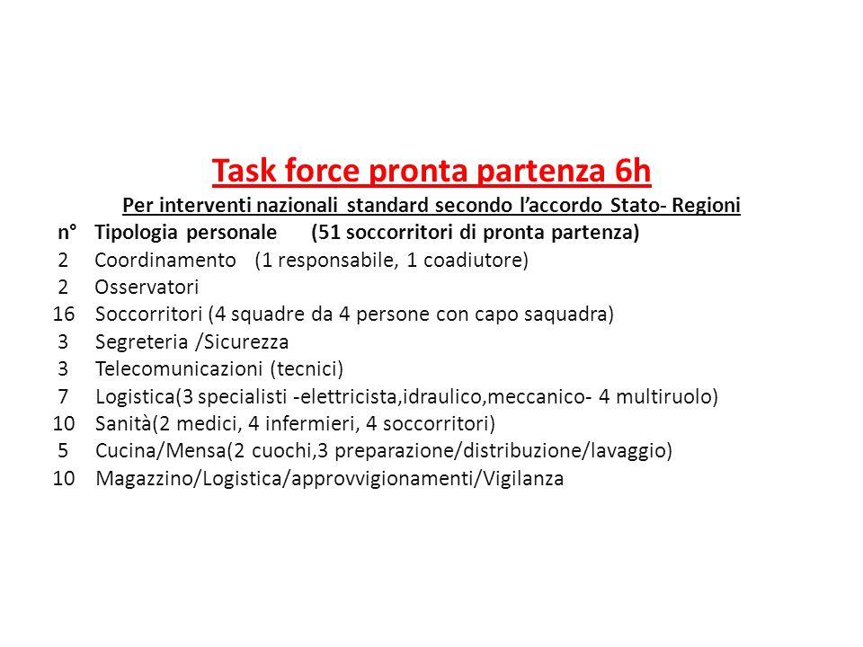 Task force pronta partenza 6h Per interventi nazionali standard secondo laccordo Stato- Regioni n° Tipologia personale(51 soccorritori di pronta parte