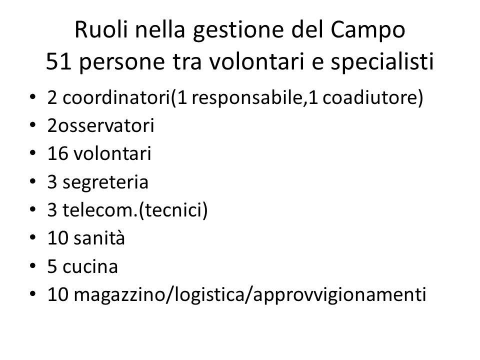 Ruoli nella gestione del Campo 51 persone tra volontari e specialisti 2 coordinatori(1 responsabile,1 coadiutore) 2osservatori 16 volontari 3 segreter