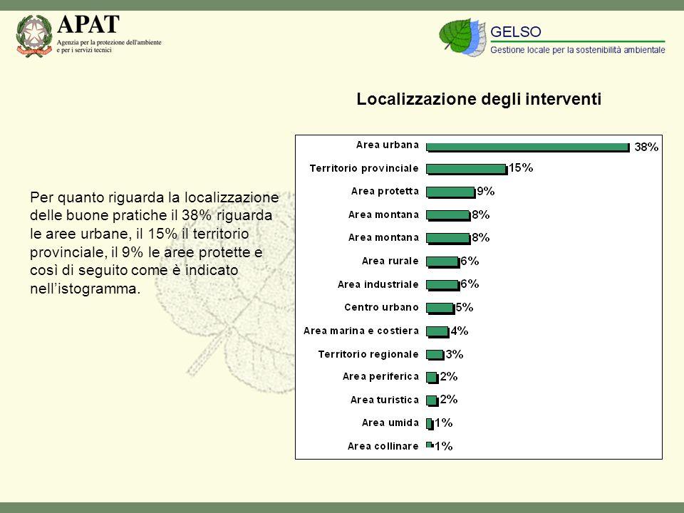 Per quanto riguarda la localizzazione delle buone pratiche il 38% riguarda le aree urbane, il 15% il territorio provinciale, il 9% le aree protette e così di seguito come è indicato nellistogramma.